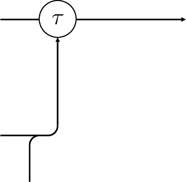 Figure 2 for HiPPO: Recurrent Memory with Optimal Polynomial Projections