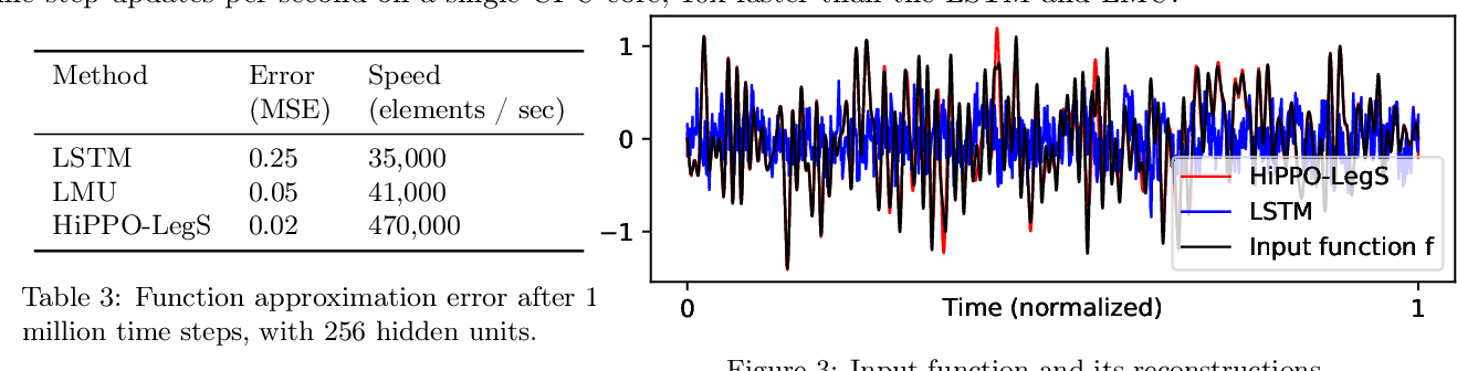 Figure 4 for HiPPO: Recurrent Memory with Optimal Polynomial Projections