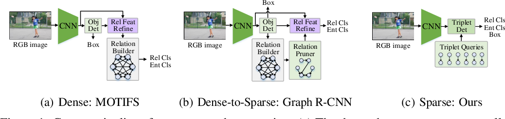 Figure 1 for Structured Sparse R-CNN for Direct Scene Graph Generation