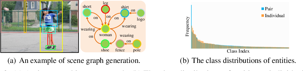 Figure 3 for Structured Sparse R-CNN for Direct Scene Graph Generation