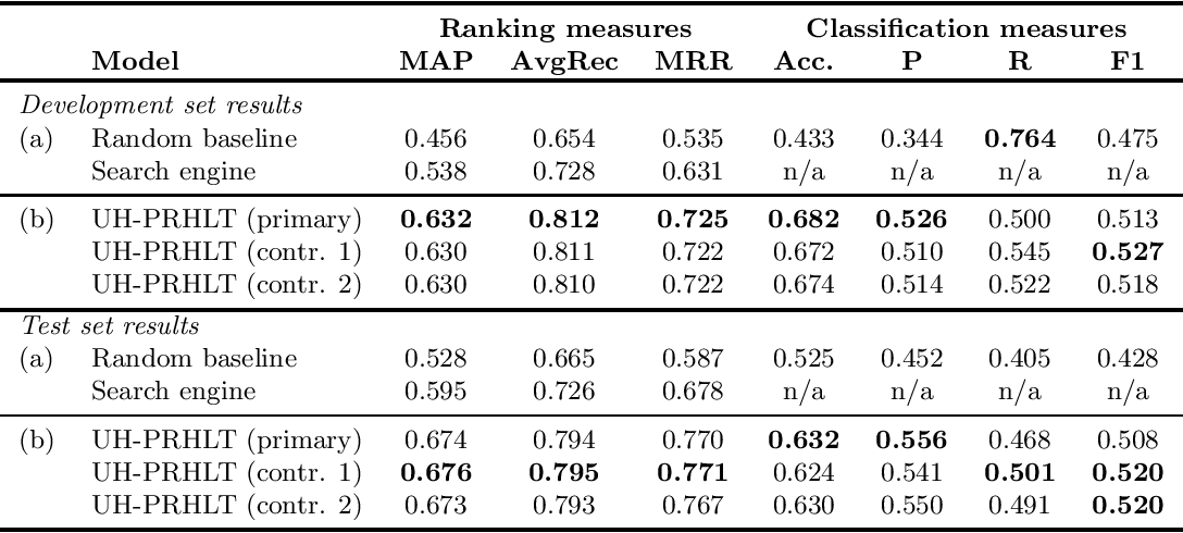 Figure 1 for UH-PRHLT at SemEval-2016 Task 3: Combining Lexical and Semantic-based Features for Community Question Answering