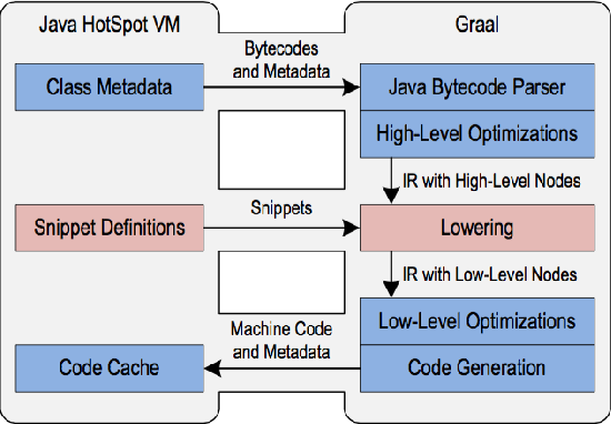 Figure 1 from New tricks of the GraalVM T õnis - Semantic Scholar