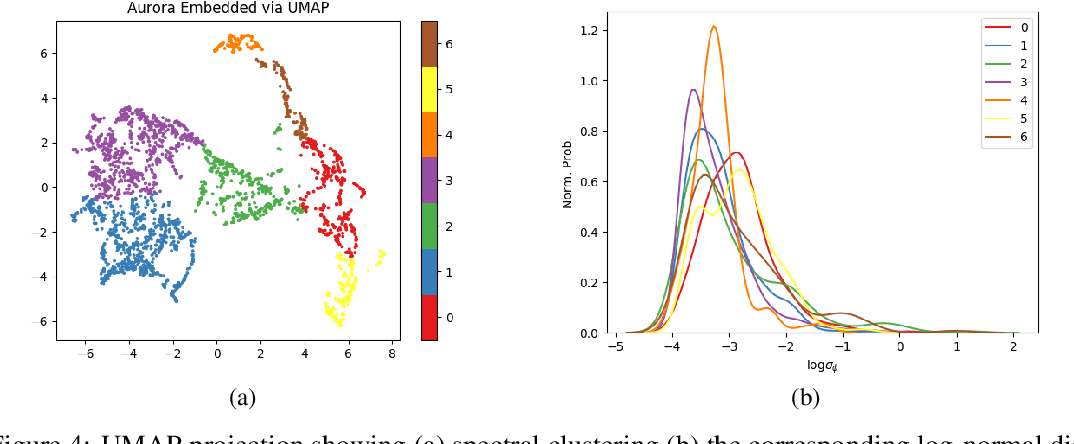 Figure 4 for Correlation of Auroral Dynamics and GNSS Scintillation with an Autoencoder