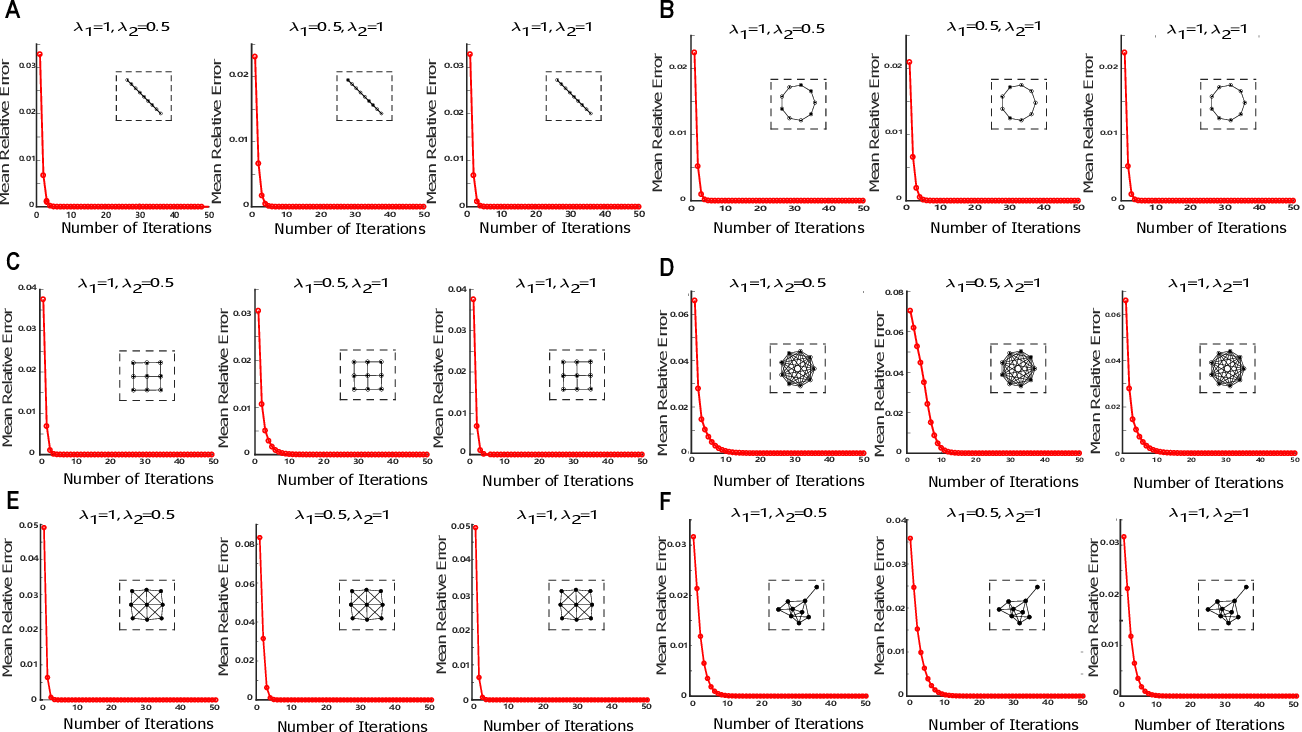 Figure 4 for Probabilistic Inference of Binary Markov Random Fields in Spiking Neural Networks through Mean-field Approximation