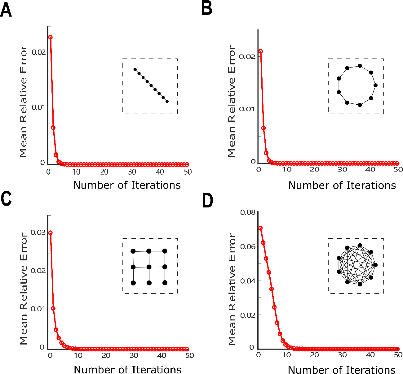 Figure 2 for Probabilistic Inference of Binary Markov Random Fields in Spiking Neural Networks through Mean-field Approximation