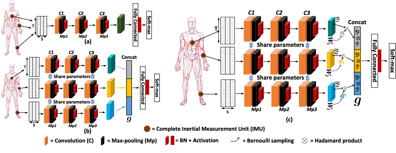 Figure 3 for DFTerNet: Towards 2-bit Dynamic Fusion Networks for Accurate Human Activity Recognition