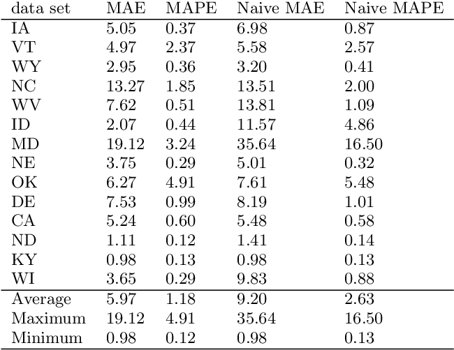 Figure 3 for Using LSTM and SARIMA Models to Forecast Cluster CPU Usage
