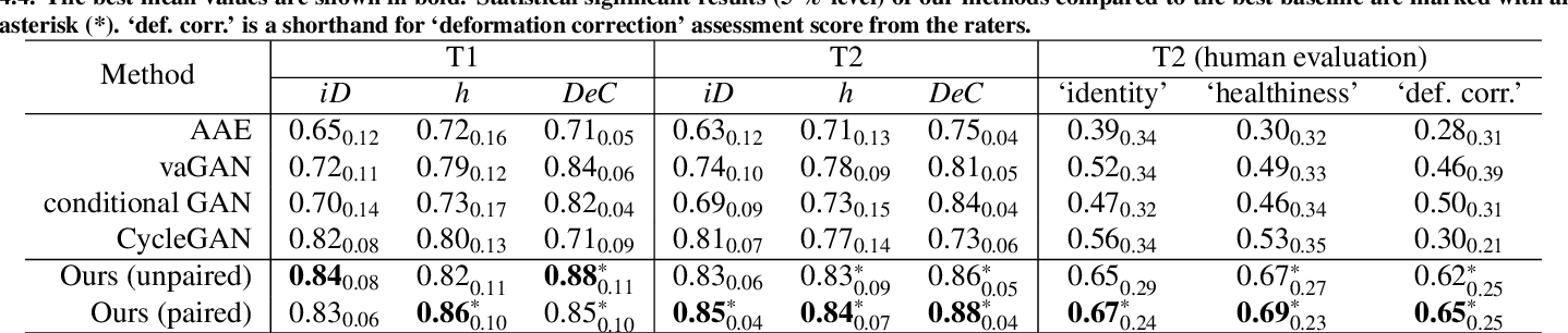 Figure 4 for Pseudo-healthy synthesis with pathology disentanglement and adversarial learning