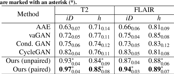 Figure 2 for Pseudo-healthy synthesis with pathology disentanglement and adversarial learning