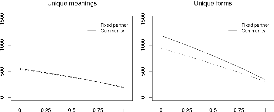Figure 3 for Establishing linguistic conventions in task-oriented primeval dialogue