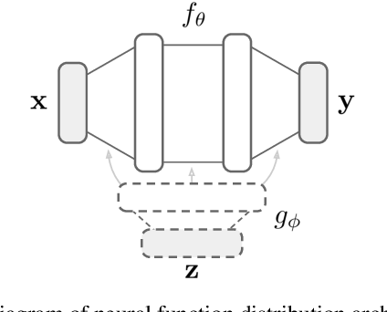 Figure 3 for Generative Models as Distributions of Functions