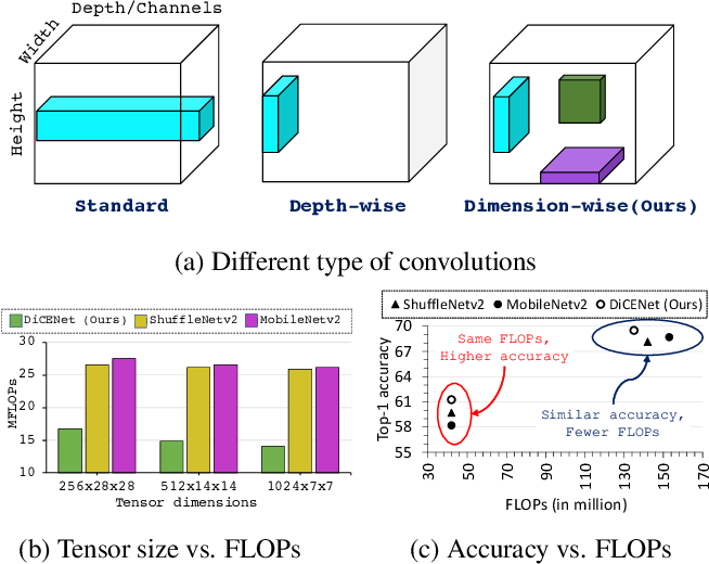 Figure 1 for DiCENet: Dimension-wise Convolutions for Efficient Networks