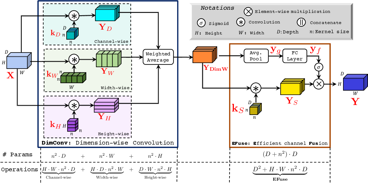Figure 3 for DiCENet: Dimension-wise Convolutions for Efficient Networks