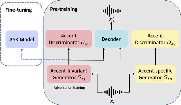 Figure 1 for AIPNet: Generative Adversarial Pre-training of Accent-invariant Networks for End-to-end Speech Recognition