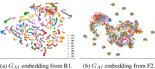 Figure 4 for AIPNet: Generative Adversarial Pre-training of Accent-invariant Networks for End-to-end Speech Recognition