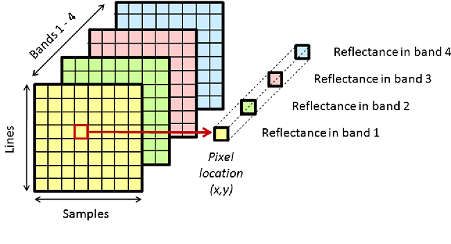 Fig. 1 Concept of hyperspectral imaging