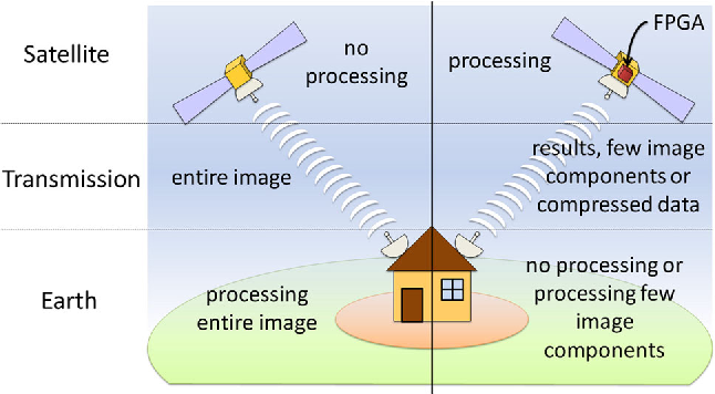Fig. 2 Potential advantages of using reconfigurable hardware in remote sensing data processing