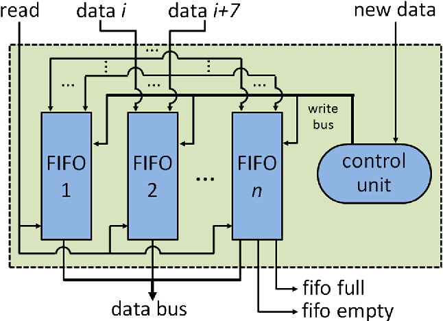 Fig. 6 Hardware architecture used for pixel input