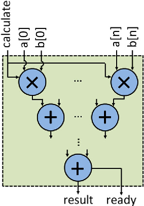 Fig. 7 Hardware architecture used to multiply two vectors