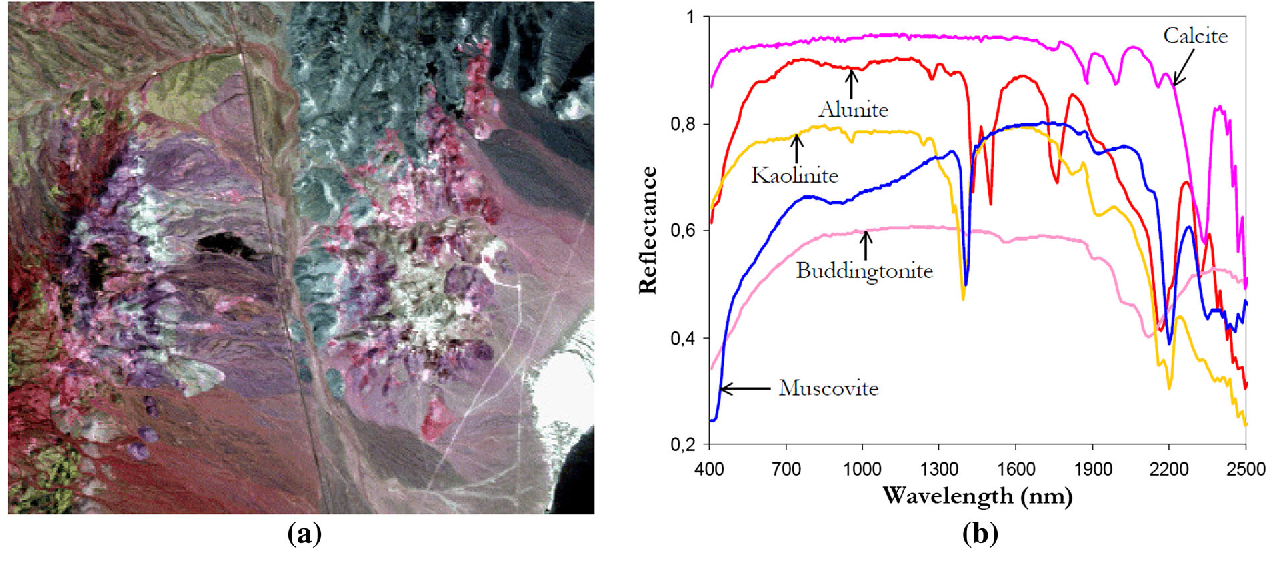 Fig. 8 a False color composition of the AVIRIS hyperspectral over the Cuprite mining district in Nevada. b U.S. Geological Survey mineral spectral signatures used for validation purposes
