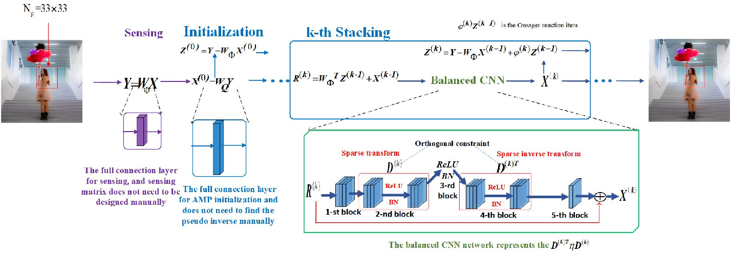 Figure 3 for AMPA-Net: Optimization-Inspired Attention Neural Network for Deep Compressed Sensing
