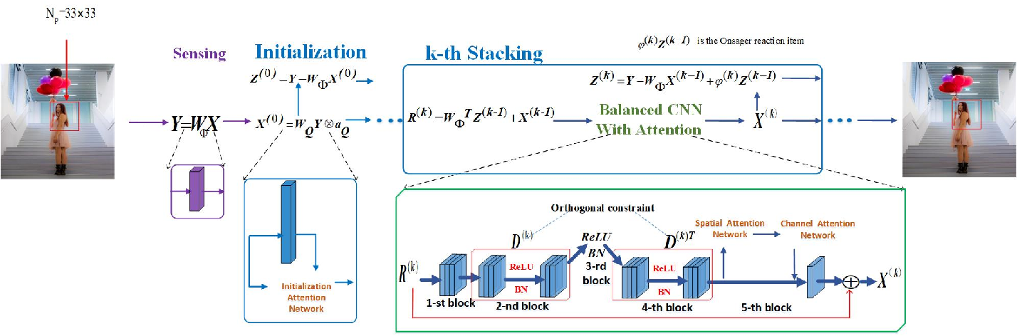 Figure 4 for AMPA-Net: Optimization-Inspired Attention Neural Network for Deep Compressed Sensing