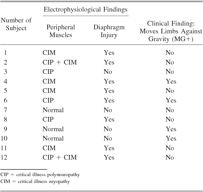 Table 2. Electrophysiological and Neurological Findings