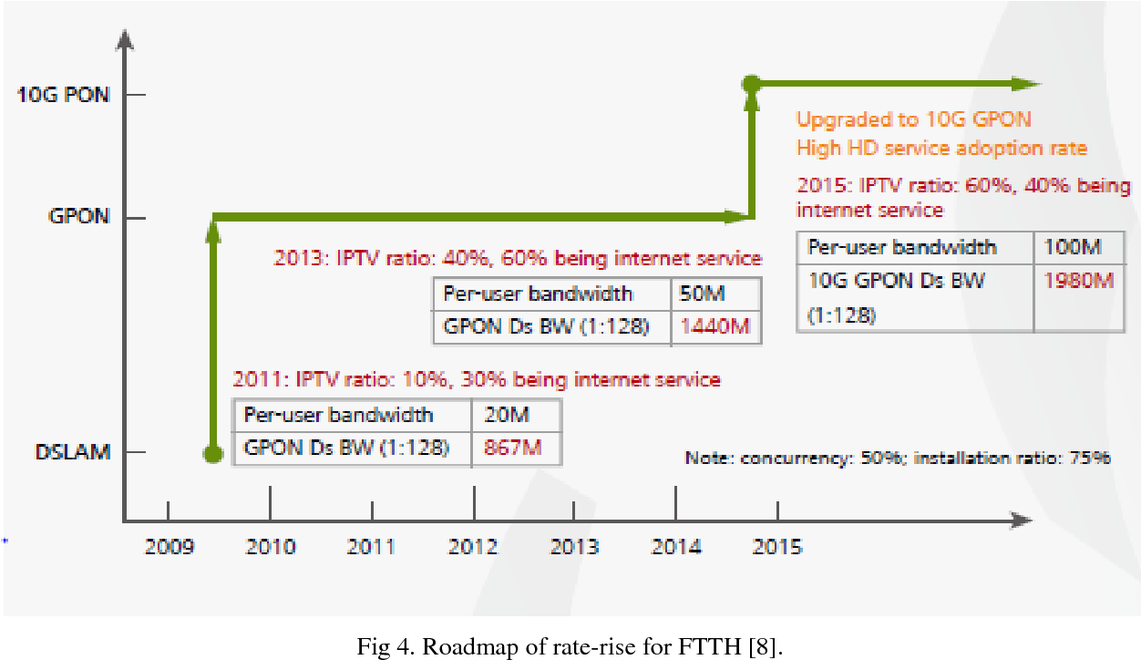 PDF] The Next Generation Passive Optical Network : A Review