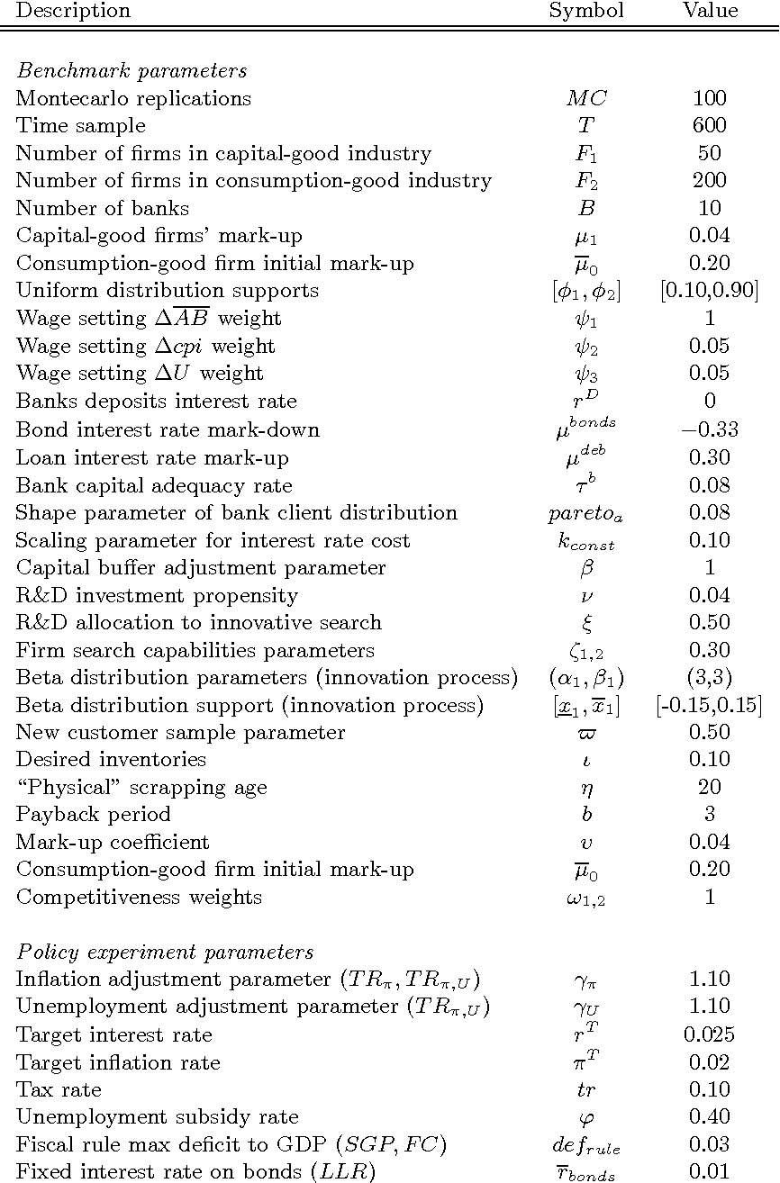 Fiscal and monetary policies in complex evolving economies table 7 buycottarizona Image collections