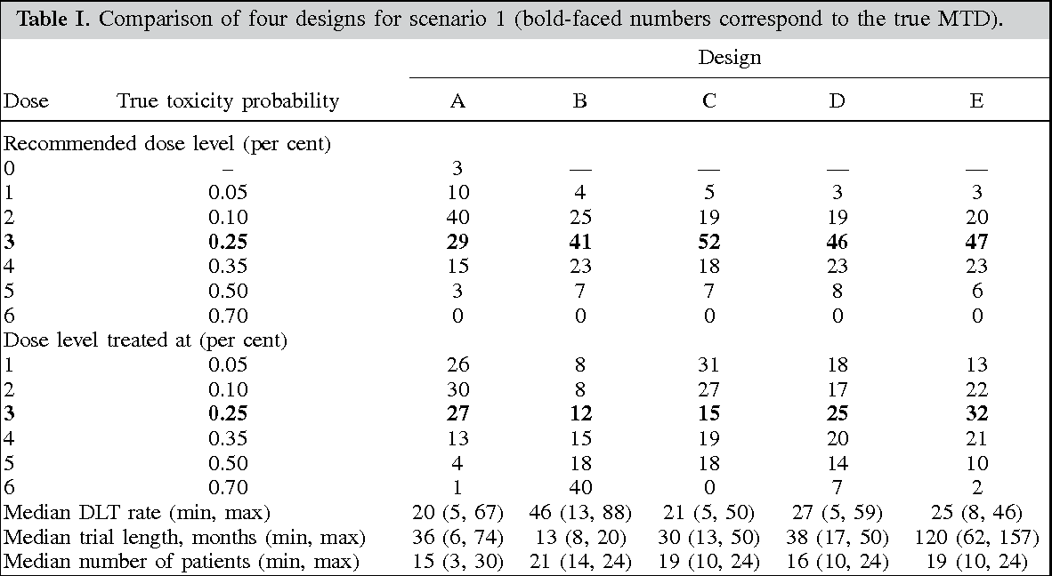 Table I. Comparison of four designs for scenario 1 (bold-faced numbers correspond to the true MTD).