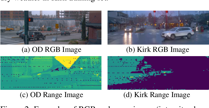 Figure 2 for SPG: Unsupervised Domain Adaptation for 3D Object Detection via Semantic Point Generation