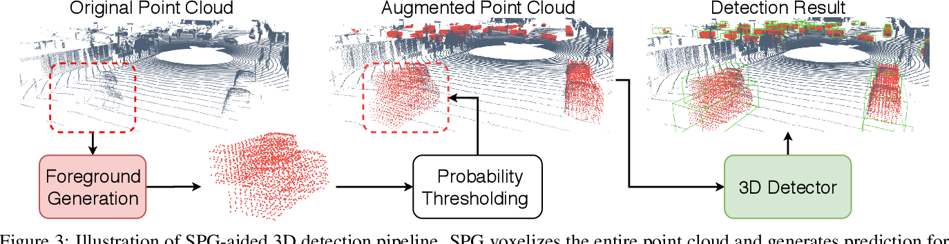 Figure 4 for SPG: Unsupervised Domain Adaptation for 3D Object Detection via Semantic Point Generation