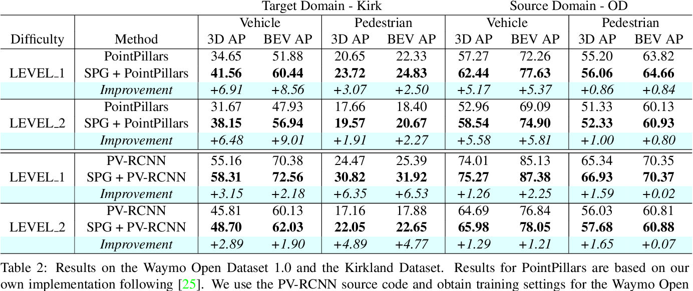 Figure 3 for SPG: Unsupervised Domain Adaptation for 3D Object Detection via Semantic Point Generation