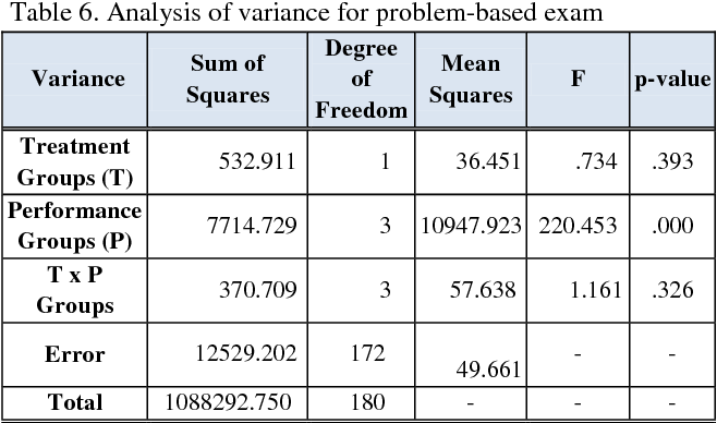 PDF] Analysis of the Effectiveness of a Problem-based Digital