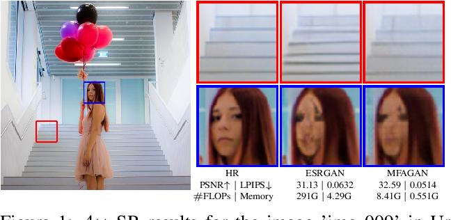 Figure 1 for MFAGAN: A Compression Framework for Memory-Efficient On-Device Super-Resolution GAN