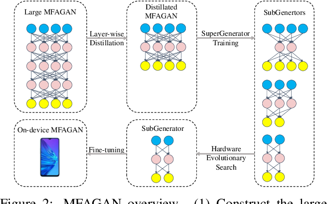 Figure 3 for MFAGAN: A Compression Framework for Memory-Efficient On-Device Super-Resolution GAN