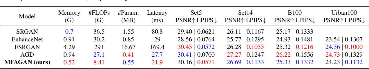Figure 4 for MFAGAN: A Compression Framework for Memory-Efficient On-Device Super-Resolution GAN