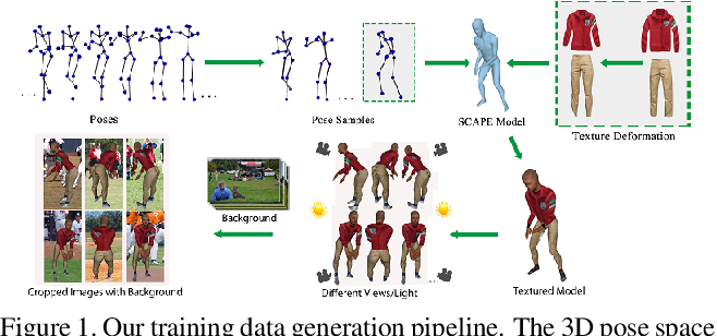 Figure 1 for Synthesizing Training Images for Boosting Human 3D Pose Estimation