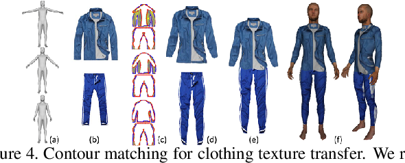 Figure 4 for Synthesizing Training Images for Boosting Human 3D Pose Estimation