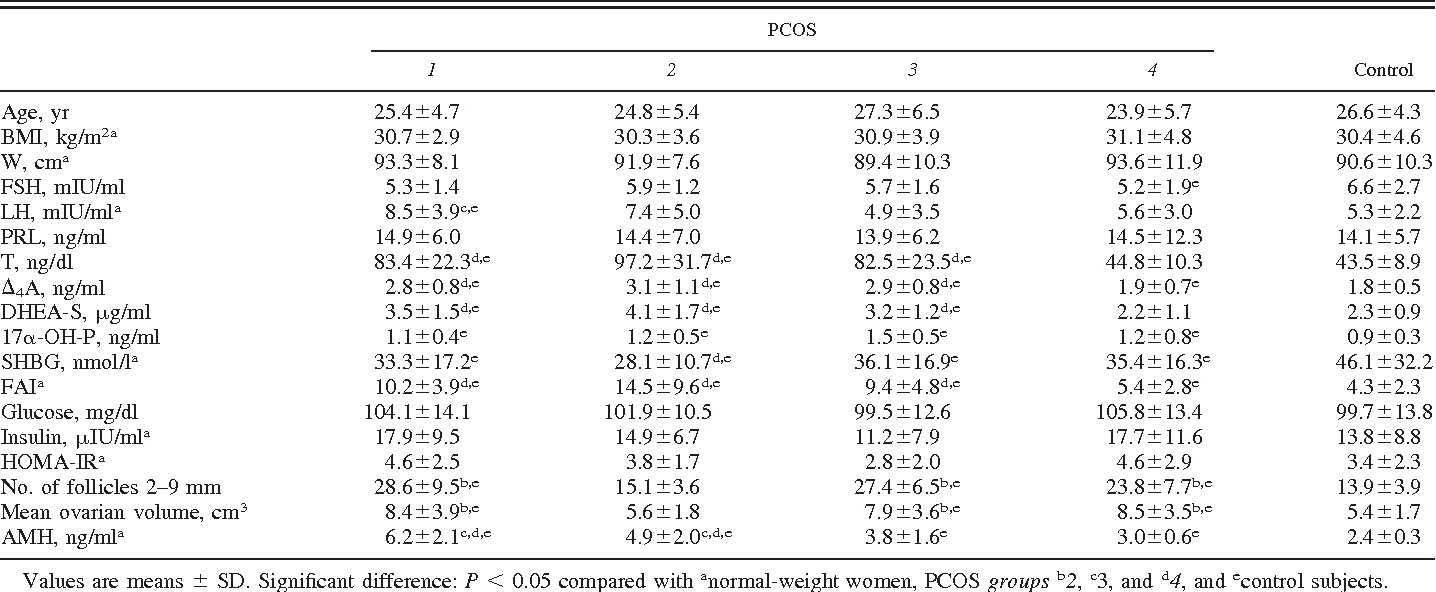 Anti-Mullerian hormone levels reflect severity of PCOS but are ...
