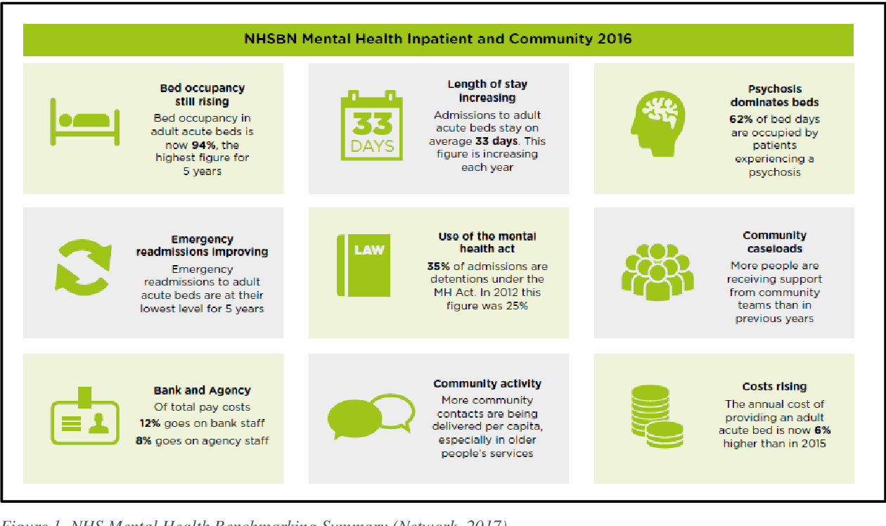 Figure 1 from Mindfulness-Based Crisis Interventions (MBCI) for