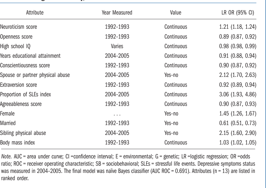 Assessment of genetic and nongenetic interactions for the