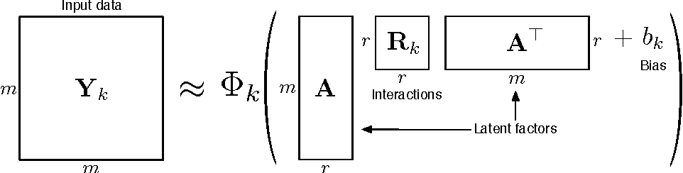 Figure 1 for Multi-relational Learning Using Weighted Tensor Decomposition with Modular Loss