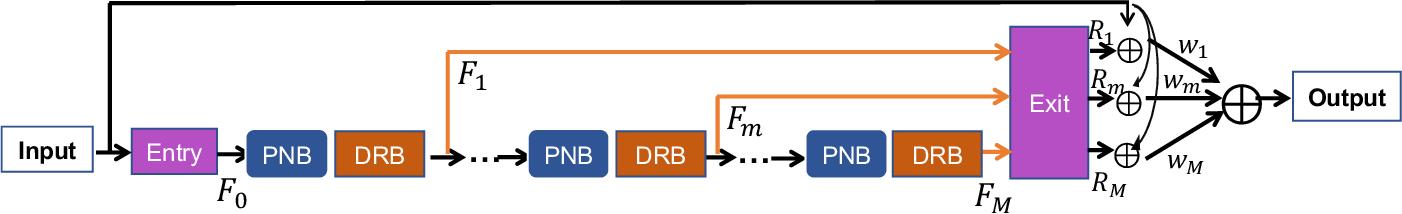 Figure 1 for PNEN: Pyramid Non-Local Enhanced Networks