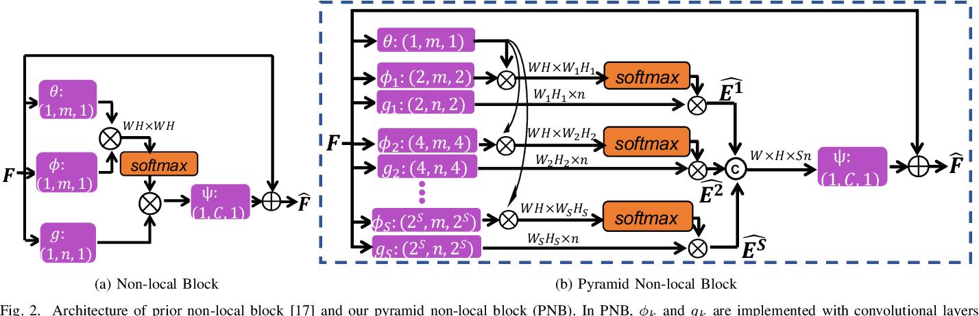 Figure 2 for PNEN: Pyramid Non-Local Enhanced Networks