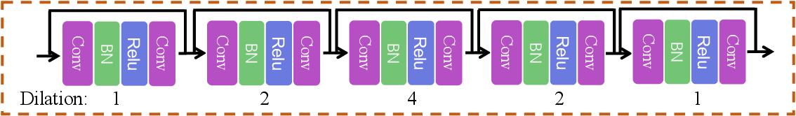 Figure 3 for PNEN: Pyramid Non-Local Enhanced Networks
