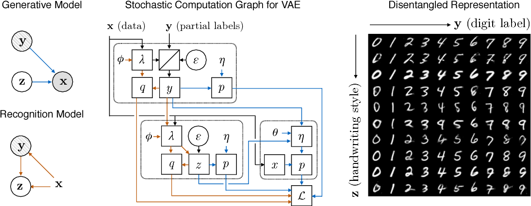 Figure 1 for Learning Disentangled Representations with Semi-Supervised Deep Generative Models