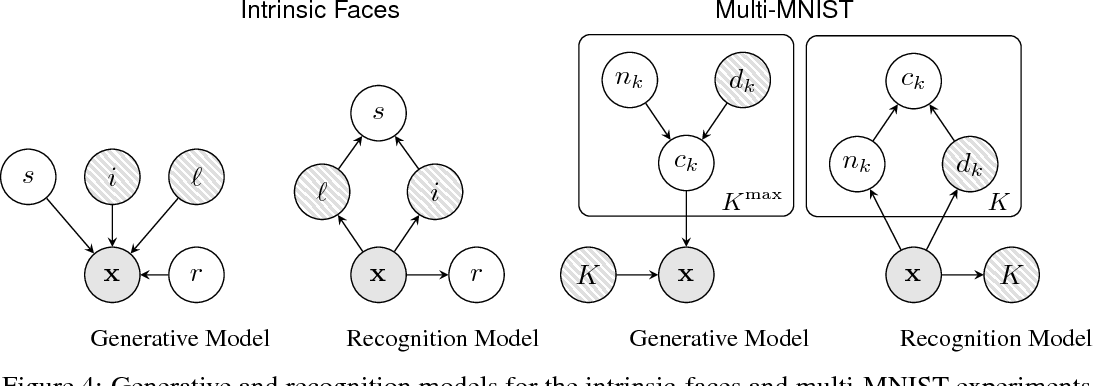 Figure 4 for Learning Disentangled Representations with Semi-Supervised Deep Generative Models