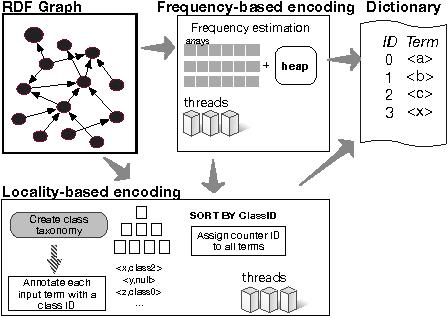Figure 1 for KOGNAC: Efficient Encoding of Large Knowledge Graphs
