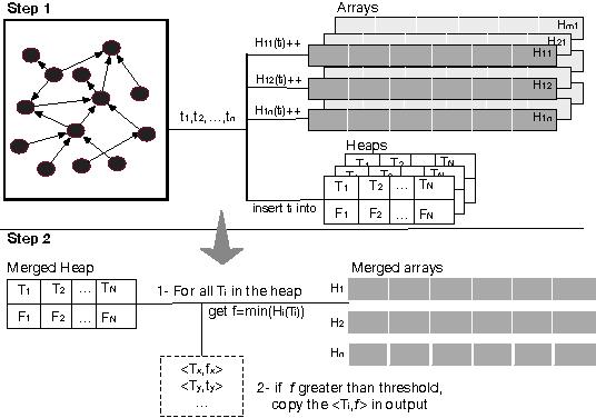 Figure 3 for KOGNAC: Efficient Encoding of Large Knowledge Graphs